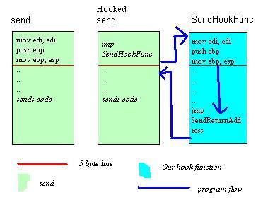 C++] WINSOCK send hook  | rhysmossom com